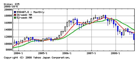 Nikkei225_0810
