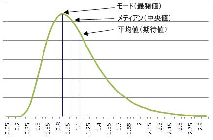 Lognorm_graph01