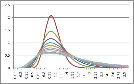 Lognorm_graph_5_20